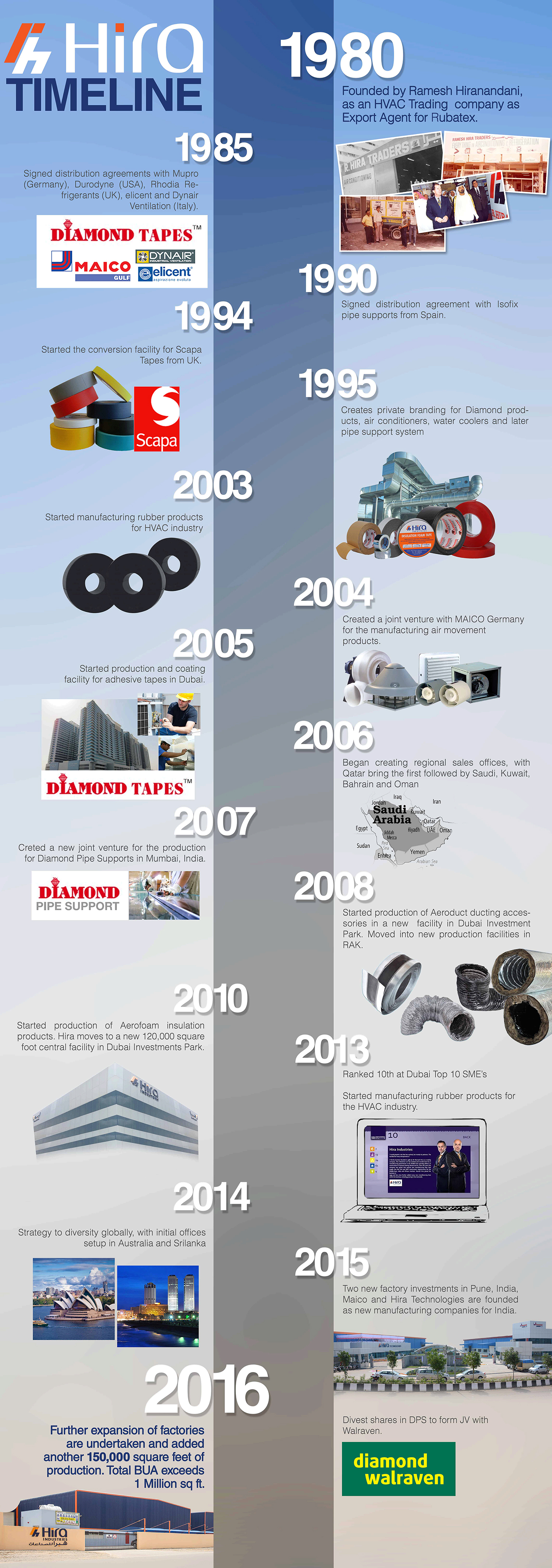 hira-industries-timeline-history